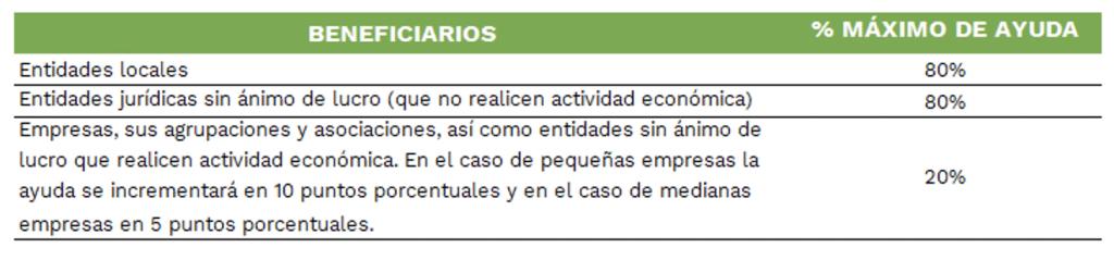 subvencion fotovoltaica galicia