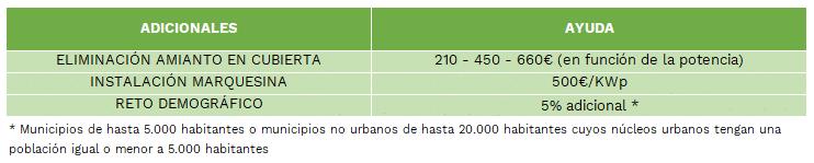 subvenciones autoconsumo xunta de galicia
